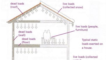 Type of Structural Loads