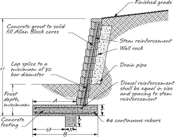 Typical Retaining Wall Section 02