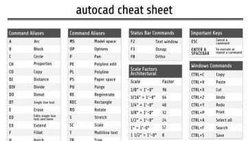 AutoCAD Cheat Sheet - Commands Shortcuts Free Download