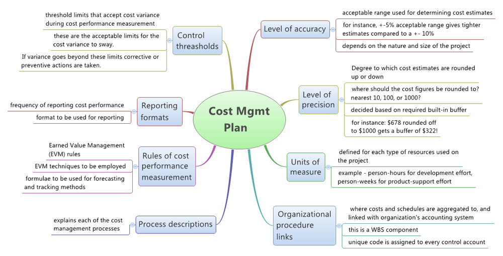 Cost Management Plan 2