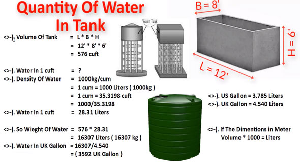 How To Calculate Water Quantity in Rectangular Tank