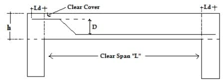 How to Calculate Steel Quantity for Slab, Footing and Column?
