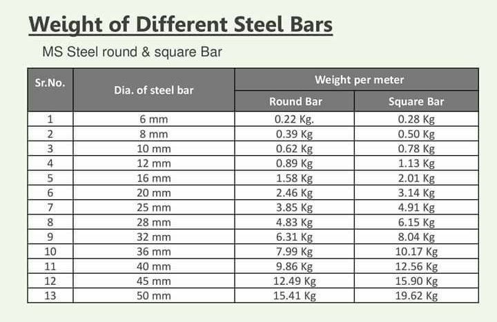 Weight of steel bar